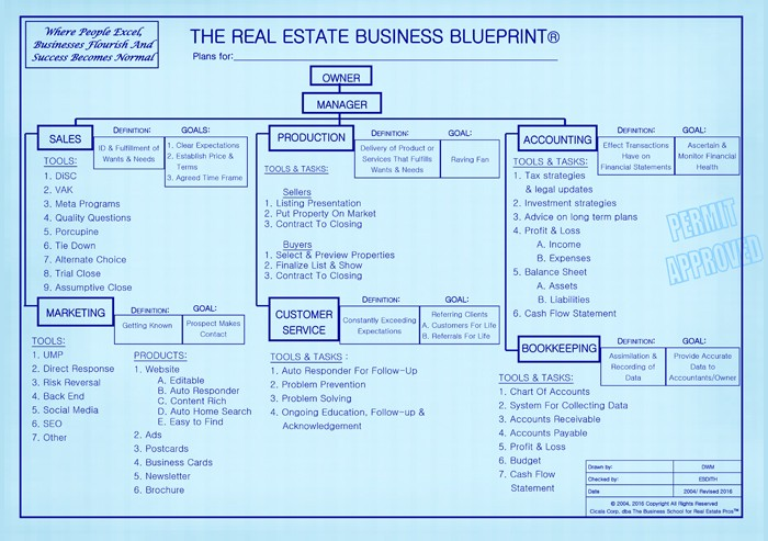 Real estate business blueprint the real estate business school of real estate business blueprint malvernweather Image collections